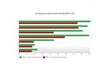 Migliore scheda SD: recensioni, comparazioni, benchmark