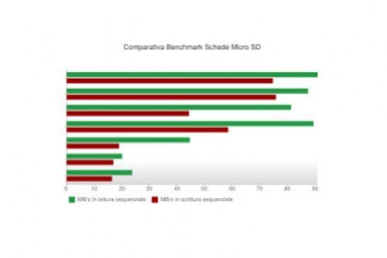 Schede SD: recensioni, comparazioni. Quale la migliore?