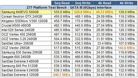 "cdm Recensione Samsung SSD 840 EVO, 250GB, 2.5"" SATA III"