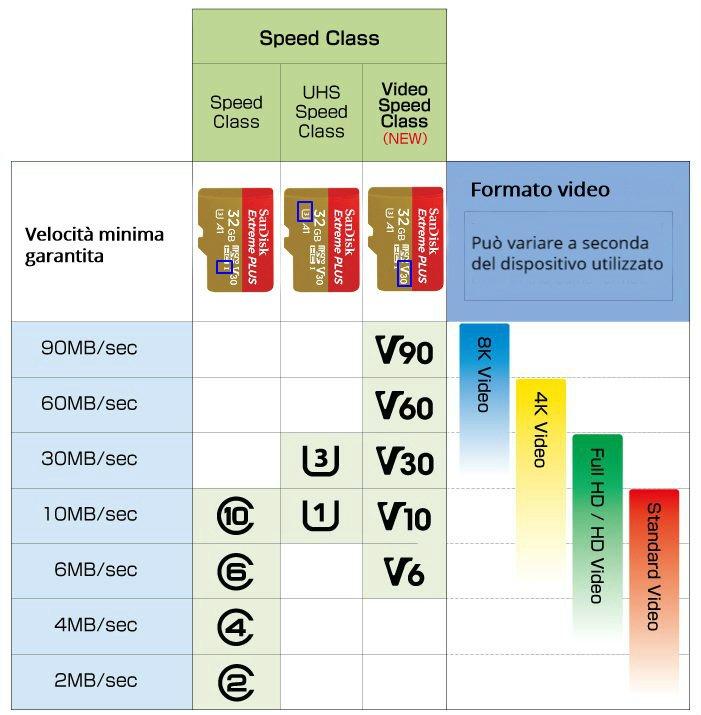 best_microsd-class-speed-ita-ok Migliore scheda SD: recensioni, comparazioni, benchmark