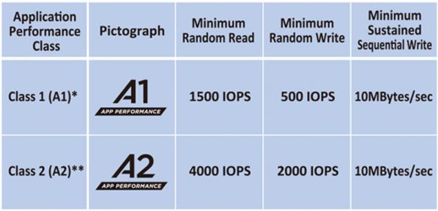 micro-sd-classe-a1-a2 Migliori schede Micro SD del 2020