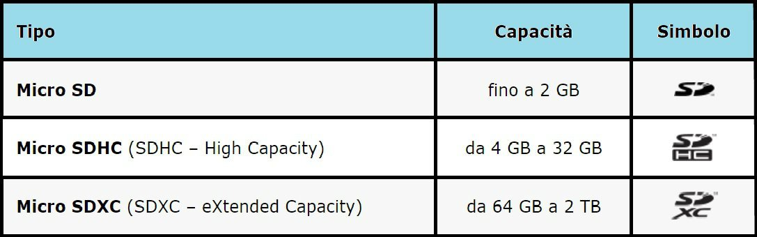 migliori-schede-micro-sd-tabella Migliori schede Micro SD del 2019