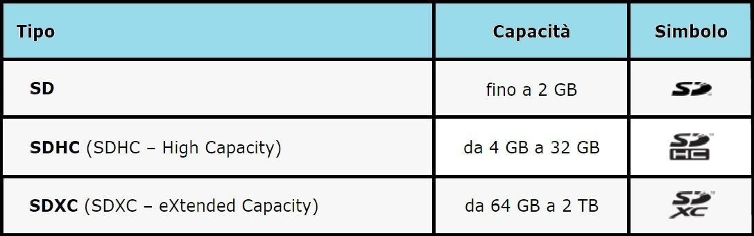 migliori-schede-sd-tabella Migliore scheda SD: recensioni, comparazioni, benchmark